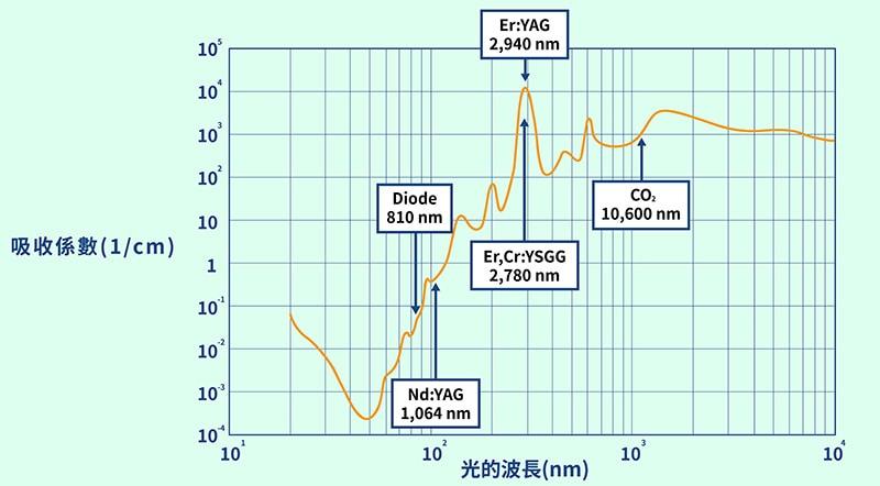 水雷射-二極體雷射-二氧化碳雷射-各類型雷射水分吸收率比較-葉立維醫師-桃園牙周病
